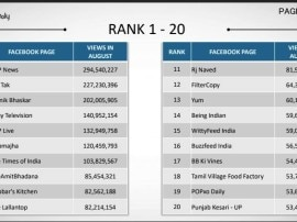 फेसबुक वीडियो व्यूज के मामले में एक बार फिर नंबर-वन बना ABP न्यूज