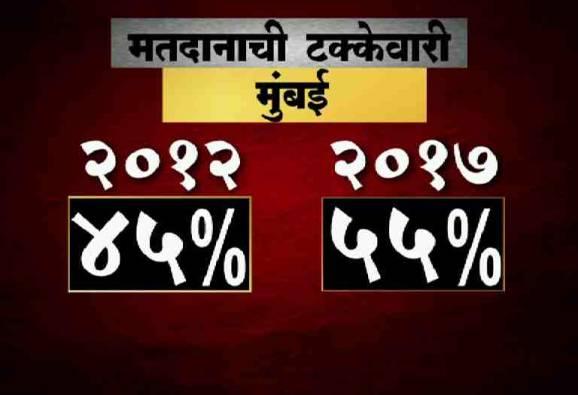 10 महापालिकेतील मतदानाची टक्केवारी