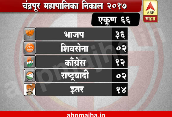 Chandrapur Municipal Election Results 2017 : BJP Wins