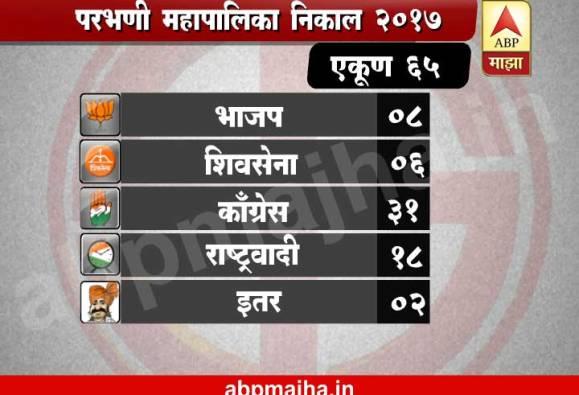 Parbhani Municipal Election Result 2017 : Congress win