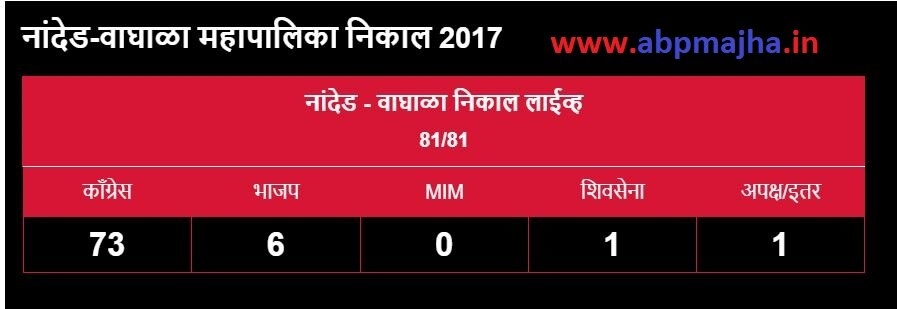 Nanded Waghala Municipal Corporation Election Result 2017