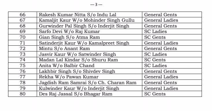 Congress_Candidates_for_MC_Poll_Jalandhar-3-compressed