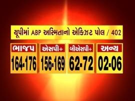 ABPExitPoll : UPમાં BJP બની શકે છે સૌથી મોટી પાર્ટી, 164-176 બેઠકો મળવાનો અંદાજ
