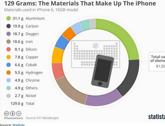 7-iphone 8 plus raw manufacturer cost of iphone