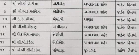 3-27 Police Inspectors transferred in Gujarat