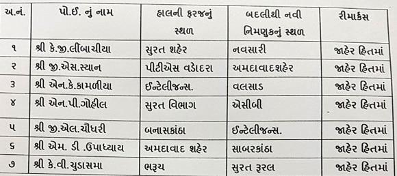 5-27 Police Inspectors transferred in Gujarat