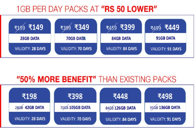 2-reliance jio updated many plans new offers 28gb data at rs 149 know all plans