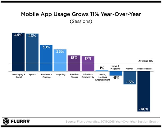 Yahoos-Flurry-Analytics-announces-2016-State-of-Mobile-report-01