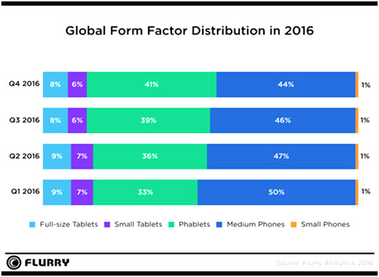 Yahoos-Flurry-Analytics-announces-2016-State-of-Mobile-report-03