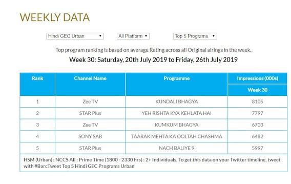 TRP REPORT Week 30: Kundali Bhagya Remains At No 1 Position